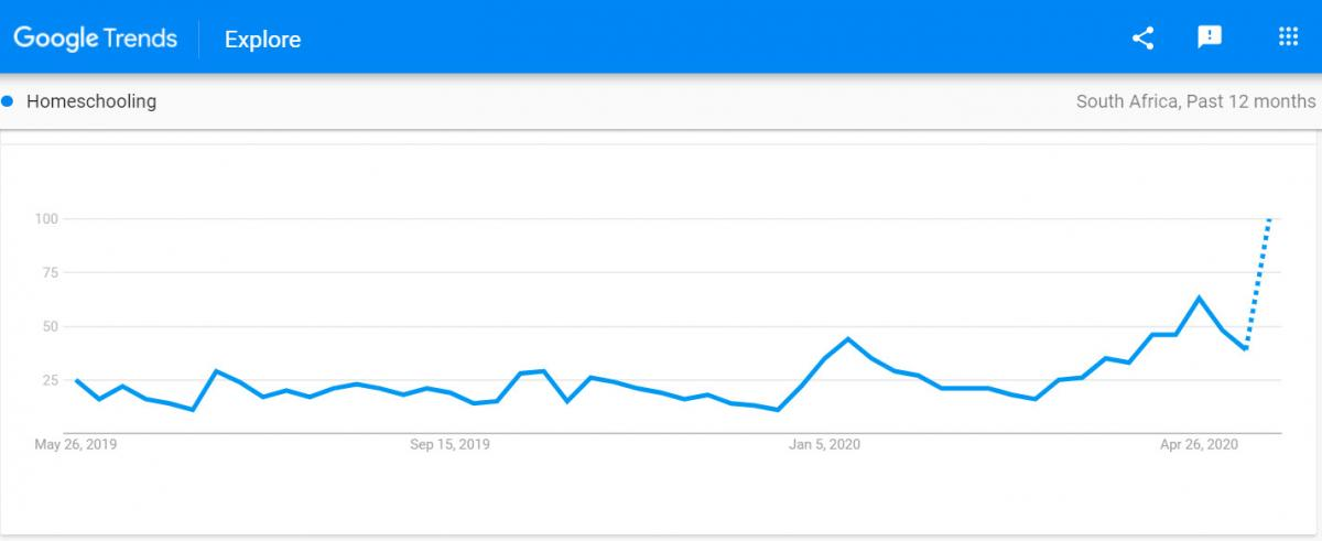 google trends - homeschooling south africa