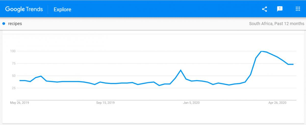 google trends - recipes searches south africa