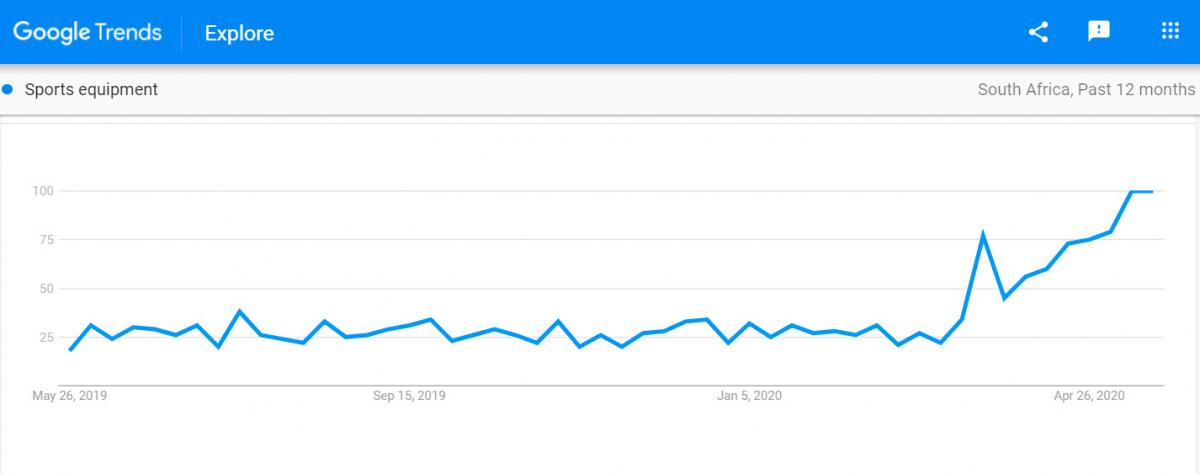 google trends - sports equipment searches south africa during lockdown