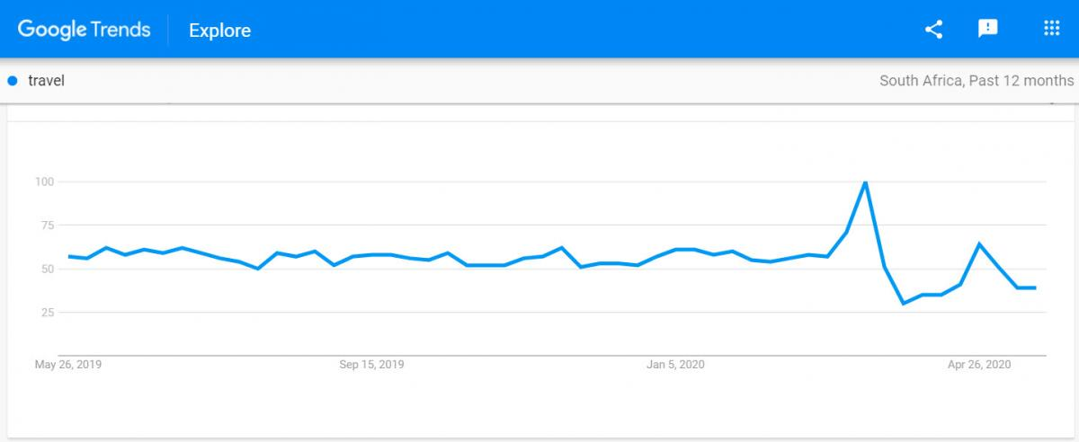 google trends - travel searches south africa